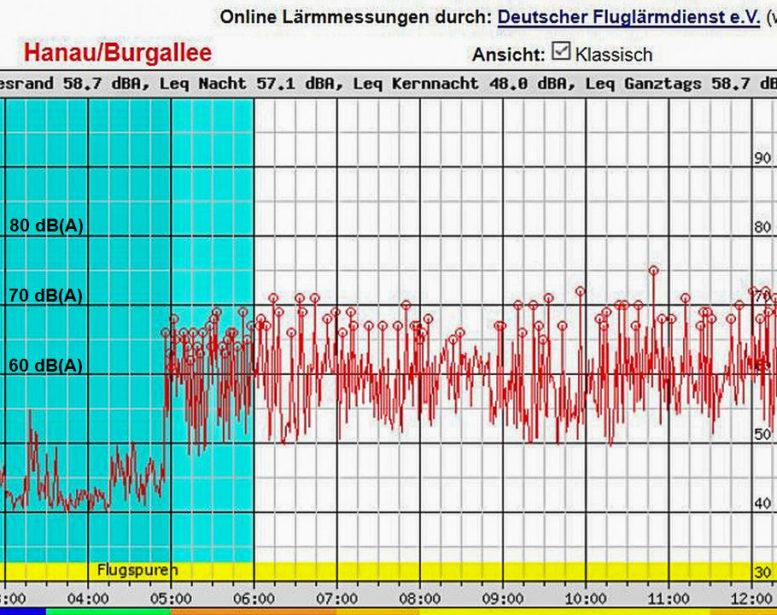 abb-2-messwerte-der-hanau-burgallee-05-12-uhr